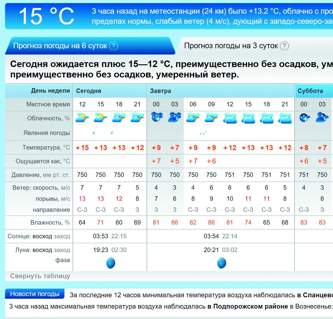 Погода в ленинградской на 3 дня