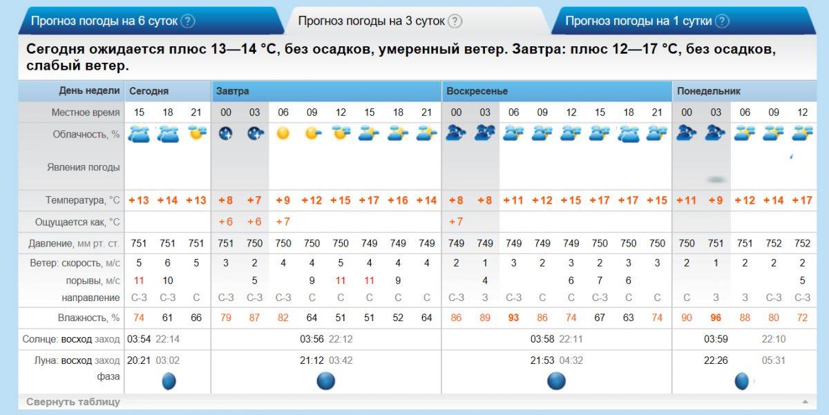 погода в ленинградской на 3 дня сахара крови называется